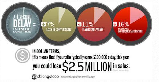 اهمیت سرعت لود وبسایت
