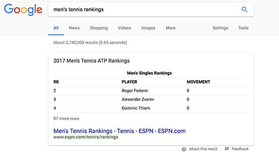 تاثیر محتوا بر ظاهر شدن در باکس پاسخ گوگل