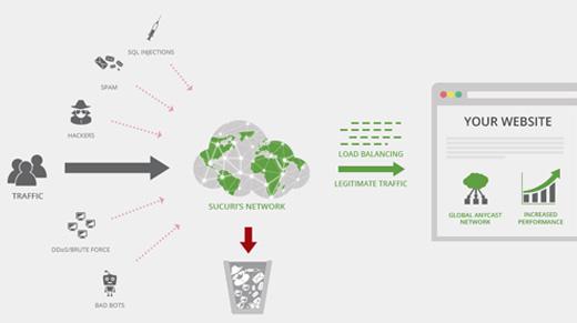 تاثیر دیوار آتش برنامه وب در امنیت وردپرس