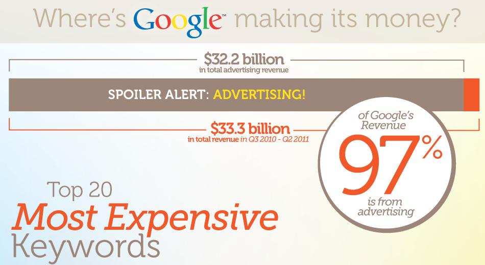 راه های کسب درآمد گوگل
