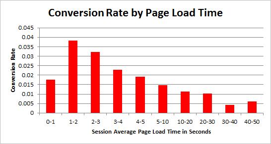 تاثیر سرعت سایت بر نرخ پرش
