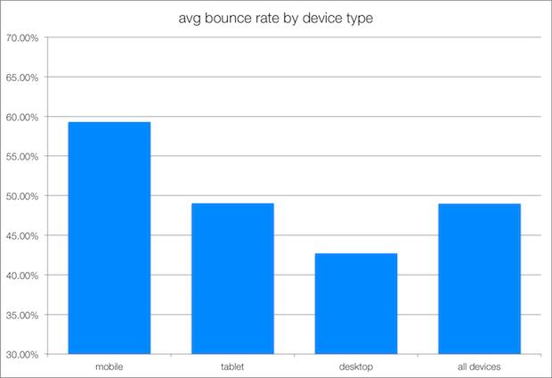 میانگین نرخ پرش براساس دستگاه های مختلف