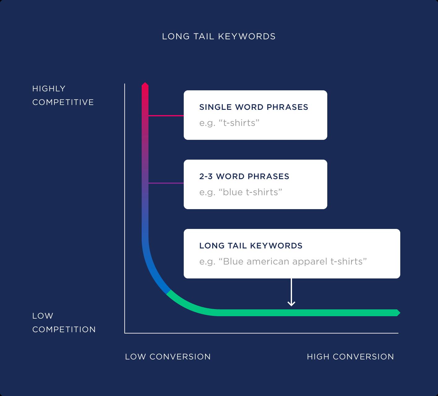 استراتژی کلمهی کلیدی طولانی